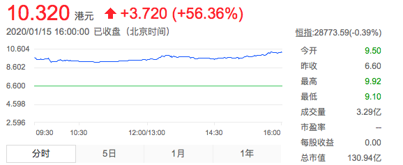 太二酸菜鱼母公司九毛九港股上市,首日股价大涨图片
