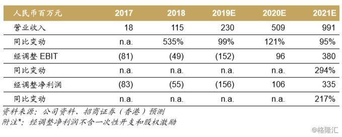 """启明医疗-B(2500.HK):瓣膜置换新时代的""""启明星"""",首次覆盖给予买入评级,目标价47.3港元"""
