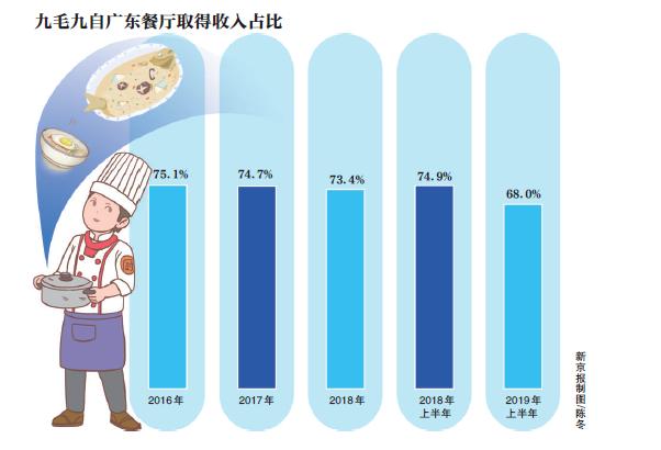 网红餐厅太二母公司登陆港股,九毛九上市首日市值超百亿图片