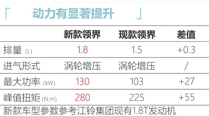 江铃福特新款领界换1.8T 动力超CR-V 价格或上涨
