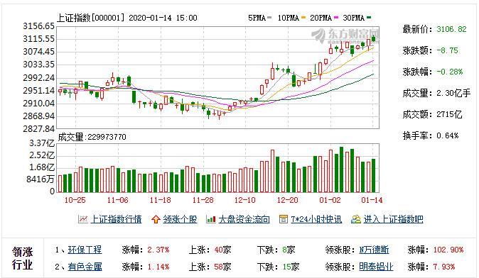 汇丰前海证券孙瑜:2020年看好金融与高科技板块