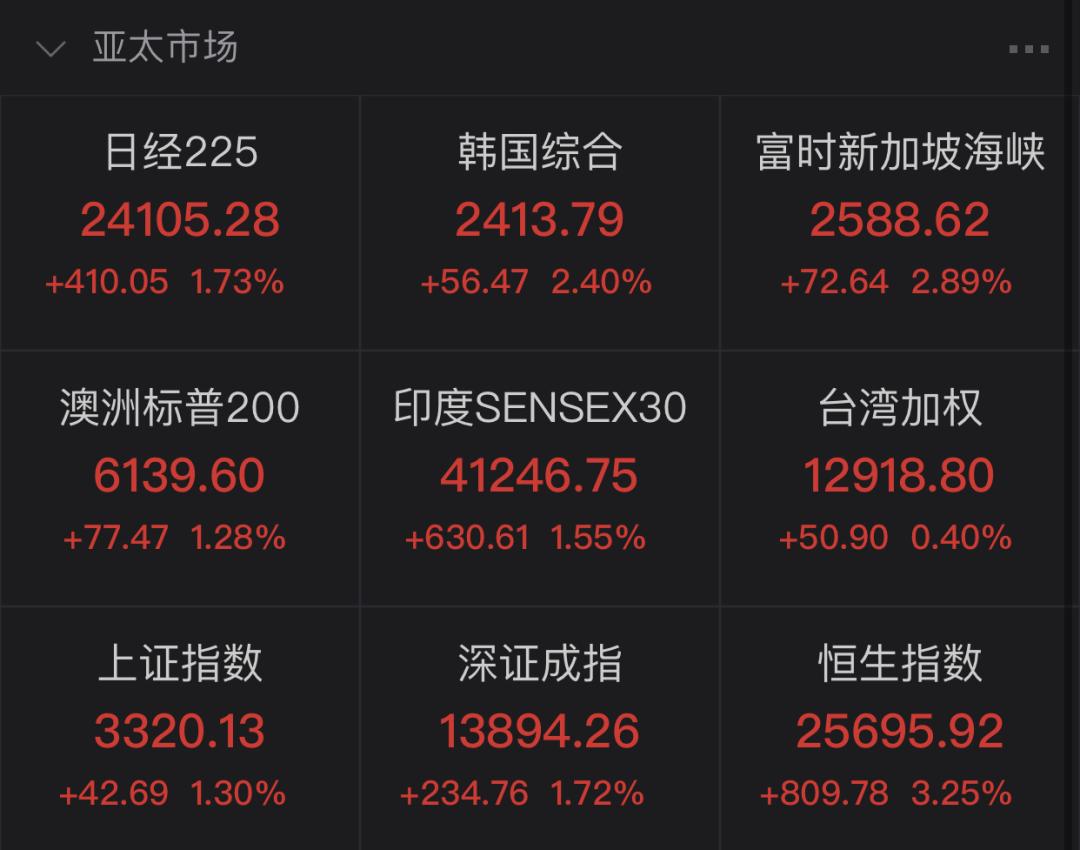 利空已消化?美股开盘大涨逾1% 富时中国A50拉升