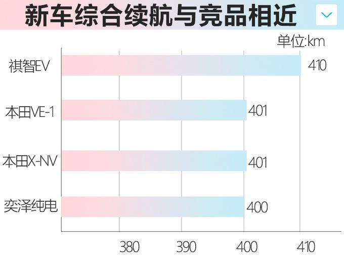 丰田奕泽纯电动版曝光 今年4月上市续航400km