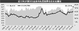 华润信托:私募平均仓位超八成 接近历史最高水平