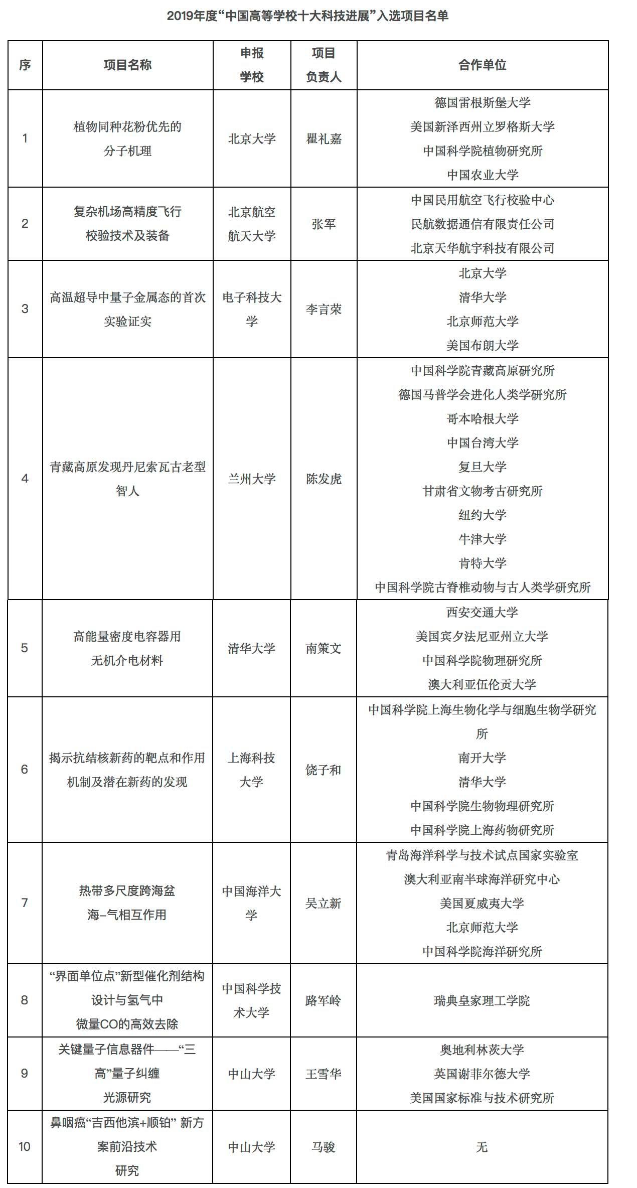2019年中国高校十大科技进展揭晓图片