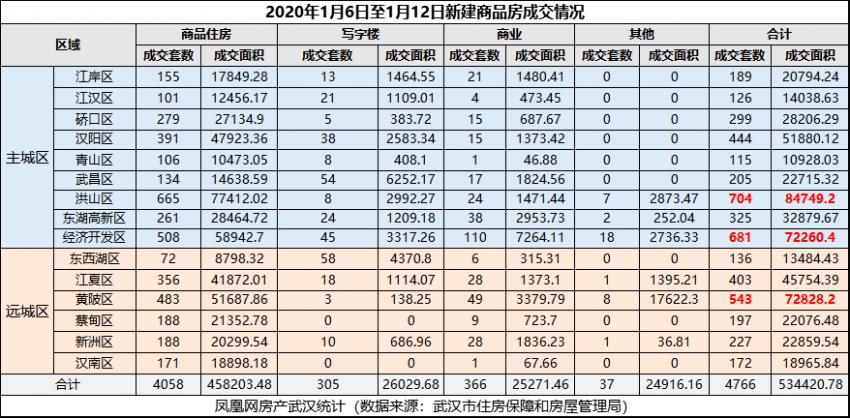 武汉新建商品房成交4766套,8个项目入市开盘疲软
