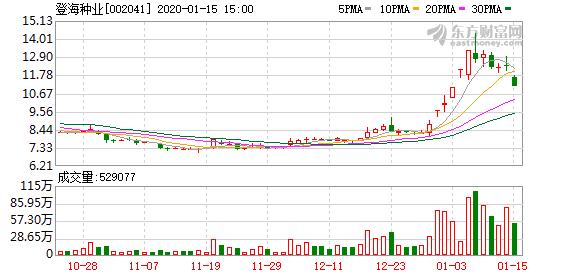 登海种业(002041)龙虎榜数据(01-15)