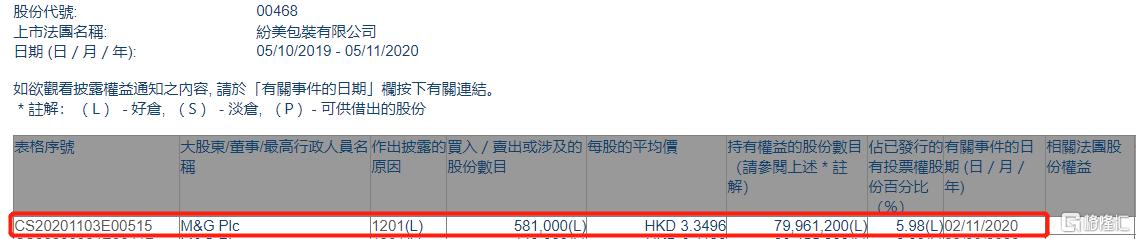 纷美包装(00468.HK)遭M&G Plc减持58.1万股