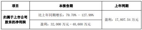 赞宇科技受益表面活性剂等业务 2019年预计净利3.2亿元–4.06亿元