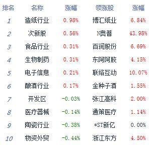 午评:沪指跌0.66%失守3100点 数字货币逆市崛起