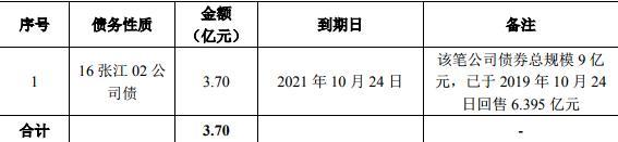 张江高科成功发行3.7亿元公司债券 募集资金拟用于偿还公司债务