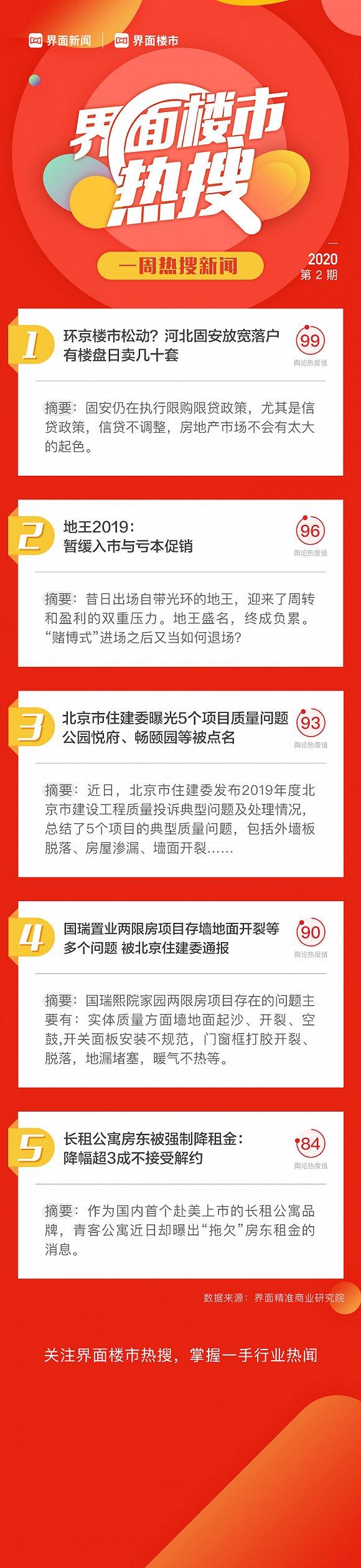 界面楼市一周新闻热搜:又有两项目因质量问题被北京住建委通报