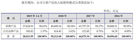 高新技术企业恒辉安防创业板IPO 90%收入靠海外贴牌 无一项自主发明
