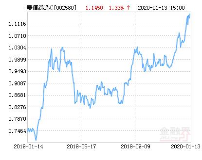 泰信鑫选灵活配置混合C基金最新净值跌幅达1.83%