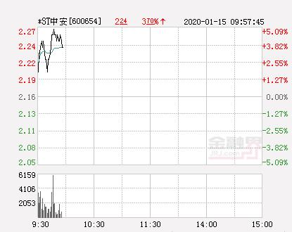 快讯:*ST中安涨停  报于2.27元