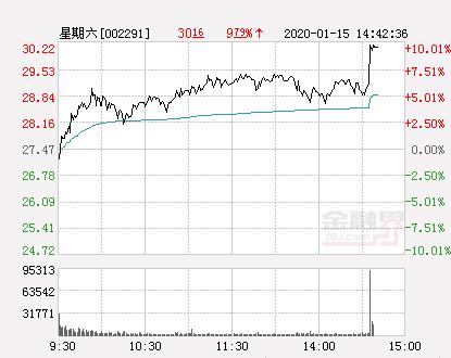 快讯:星期六涨停  报于30.22元
