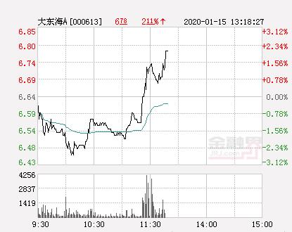 大东海A大幅拉升2.41% 股价创近2个月新高