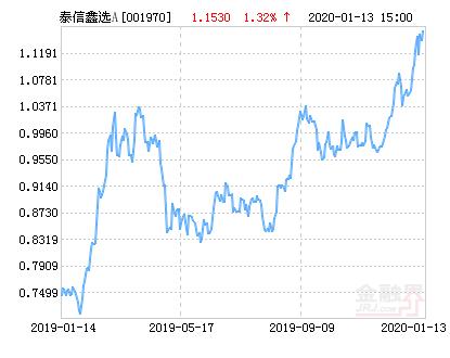 泰信鑫选灵活配置混合A基金最新净值跌幅达1.82%