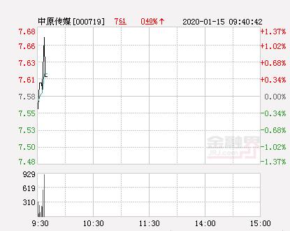 中原传媒大幅拉升0.79% 股价创近2个月新高