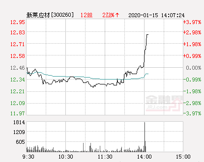 新莱应材大幅拉升3.13% 股价创近2个月新高