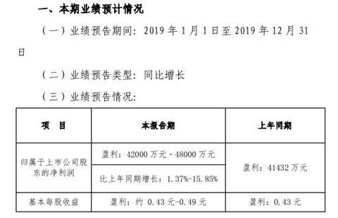 中原环保预计2019年盈利4.20亿元至4.80亿元 同比增长1.37%至15.85%