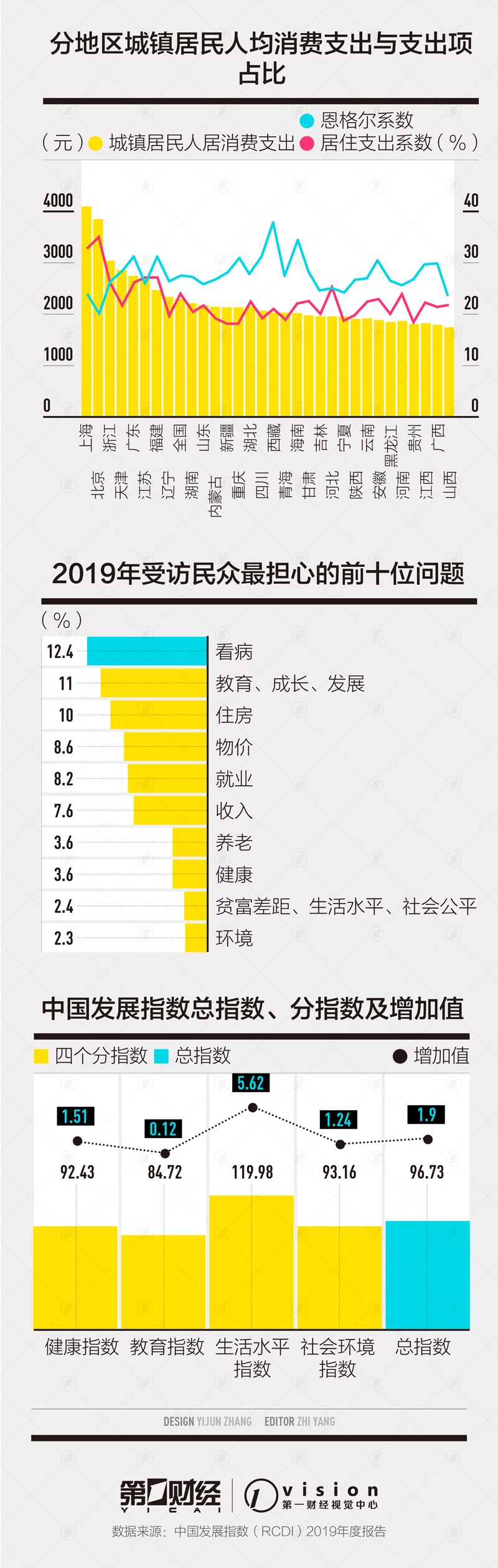 京沪领跑中国发展指数 城市居住支出占比上升图片