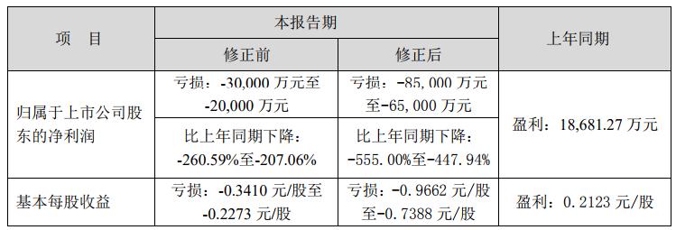 景峰医药2019年预计亏损达8.5亿