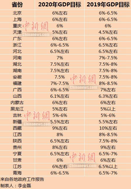 中国首迎10万亿GDP省份 26省份今年GDP目标出炉图片