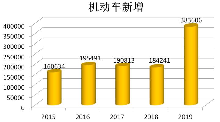 创新高 济南一年新注册机动车突破30万 保有量达285万辆