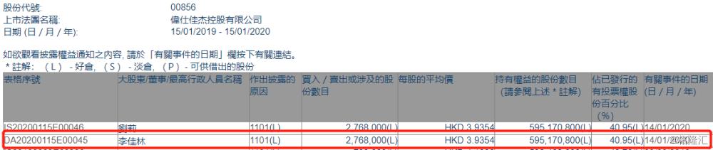 【增减持】伟仕佳杰(00856.HK)获主席李佳林夫妇增持276.8万股