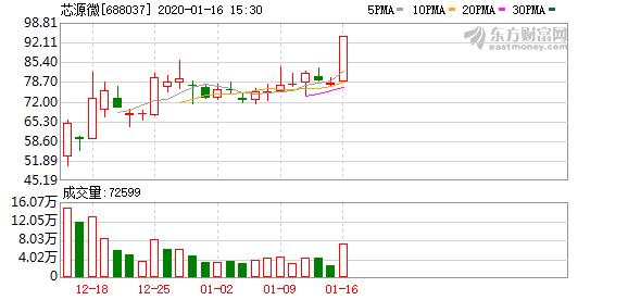 芯源微(688037)龙虎榜数据(01-16)