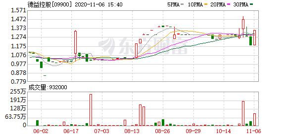 德益控股(09900-HK)涨11.02%