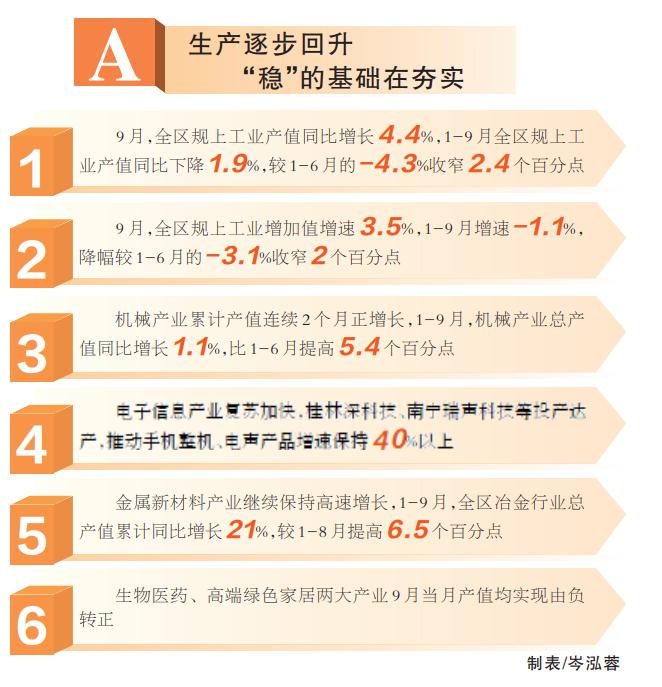 广西壮族自治区人民政府门户网站积极变化在增多 稳增长基础在夯实 ——我区前三季度工业经济运行分析图片