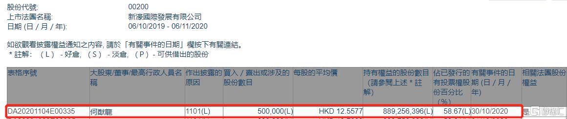 新濠国际发展(00200.HK)获主席何猷龙增持50万股