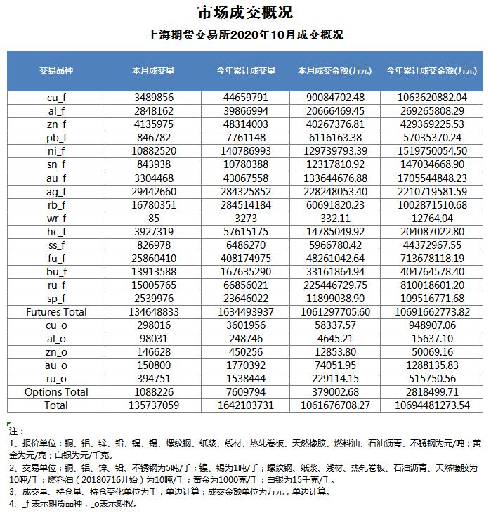 市场运行情况例行发布(2020年10月)