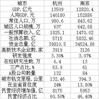 杭州VS南京 谁才是长三角的下一个超大城市