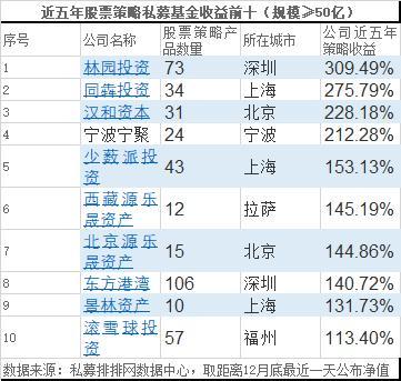 2019年利润排行榜_寿险盈利榜 2016保险盈利
