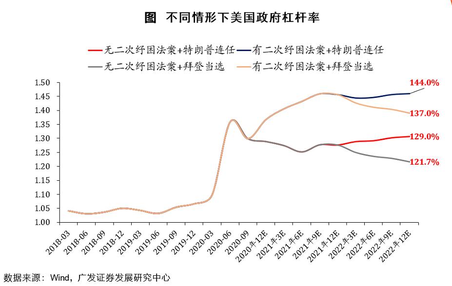 【广发•早间速递】汽车/交运/机械/宏观每日一图