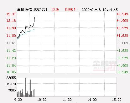 海格通信大幅拉升4.31% 股价创近2个月新高