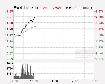 云南锗业大幅拉升8.06% 股价创近2个月新高