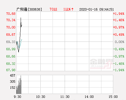 广和通大幅拉升0.97% 股价创近2个月新高