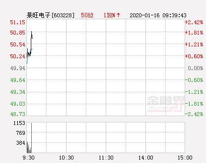 景旺电子大幅拉升1.72% 股价创近2个月新高