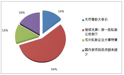 中国轮胎人如何看待2020年市场
