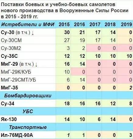 苏联老本终于吃光了,俄军2019年仅新增20架战机,还摔