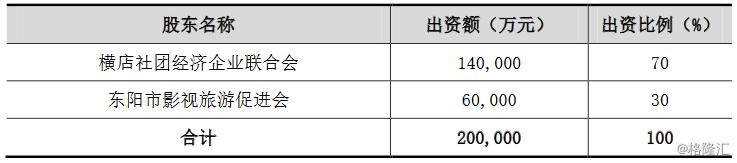 南华期货(603093.SH):控股股东横店控股股权结构变更