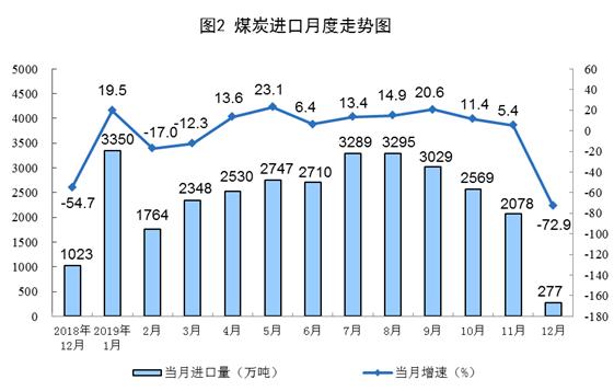 统计局:2019年原油生产增速由负转正 天然气保持快速增长