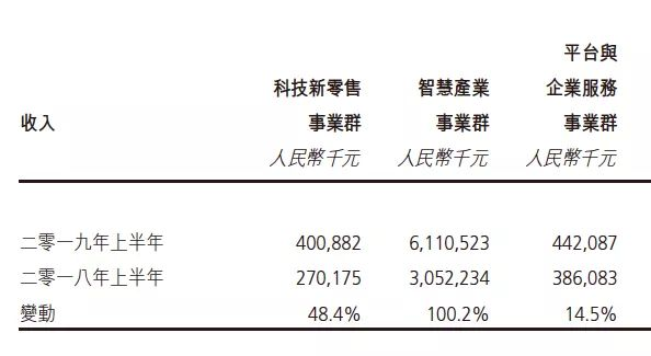 慧聪集团(02280.HK):产业互联网千亿航母正式起航