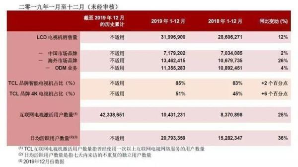 TCL电子公布2019年电视销量:全年累计销售3200万台 同比增长12%