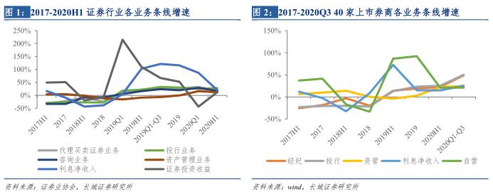 大自营维持首位占比,延续业绩分化——上市券商2020年三季度业绩总结及展望