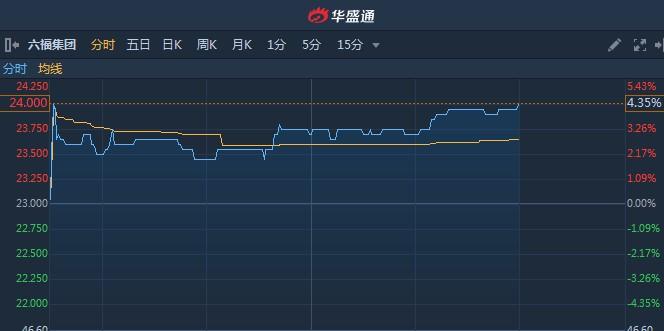 """港股异动︱获高盛看高至25港元评级""""买入"""" 六福集团(00590)涨超4%"""